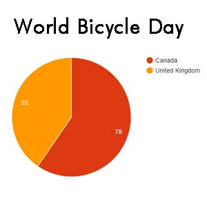 World Bicycle Day Mass Ride