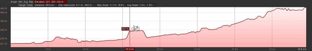 Alliston to Orangeville Elevation Profile